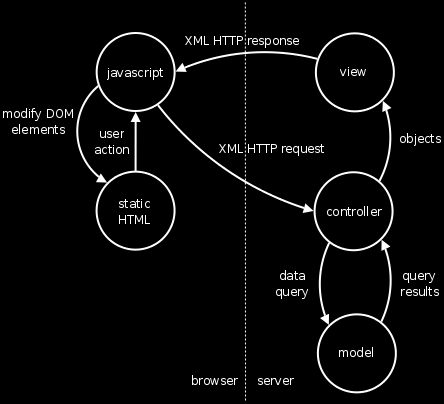 figure 3: The simplified MVC + AJAX architecture.