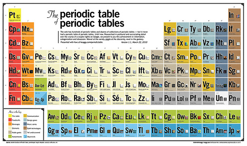 Periodic table archives glyphobet before urtaz Choice Image